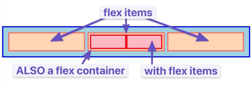 nesting flex containers