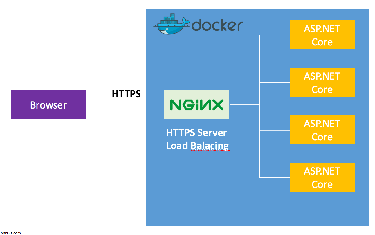 Nginx Reverse Proxy to ASP NET Core In Same Docker Container