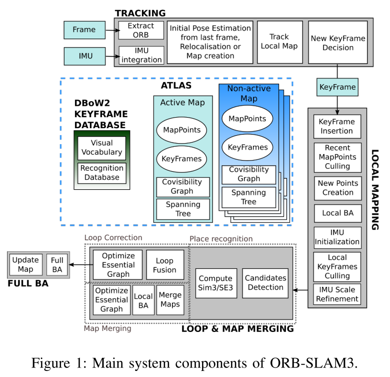 ORBSLAM3 Main System