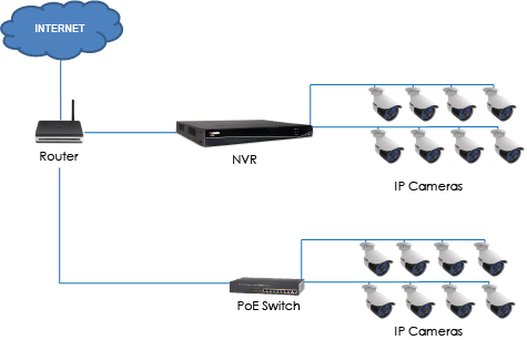 Poe switch connections diagram