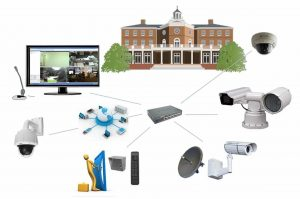 ip camera system concept picture big