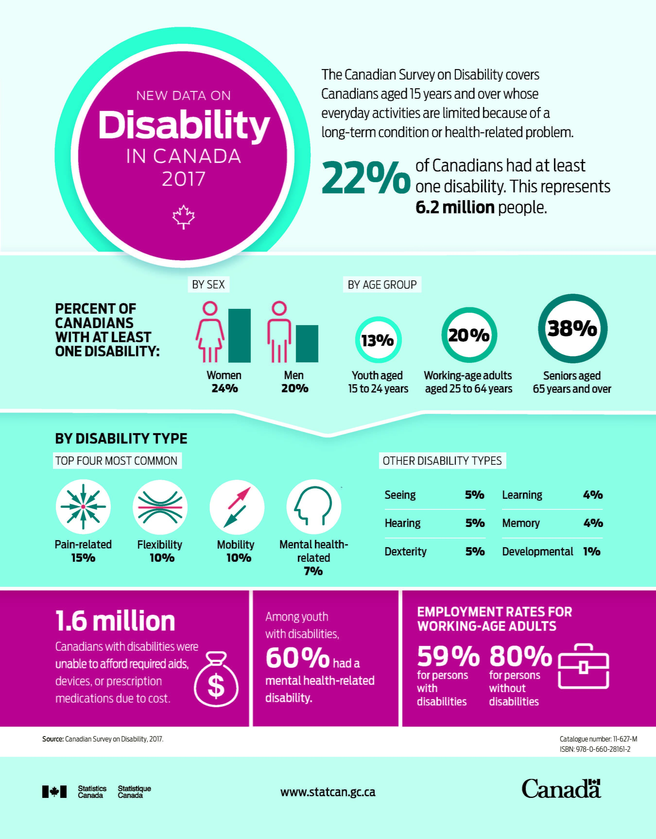 Disability Stats in Canada 2017