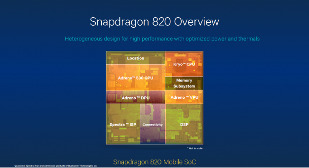Options that will be the game in the Snapdragon 820