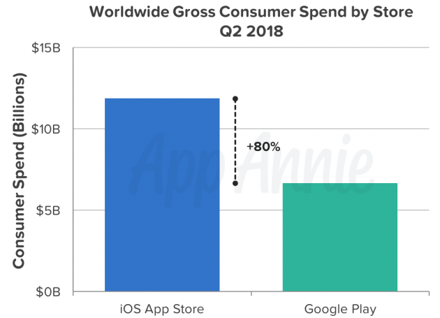 App store surpasses the Play store in purchases