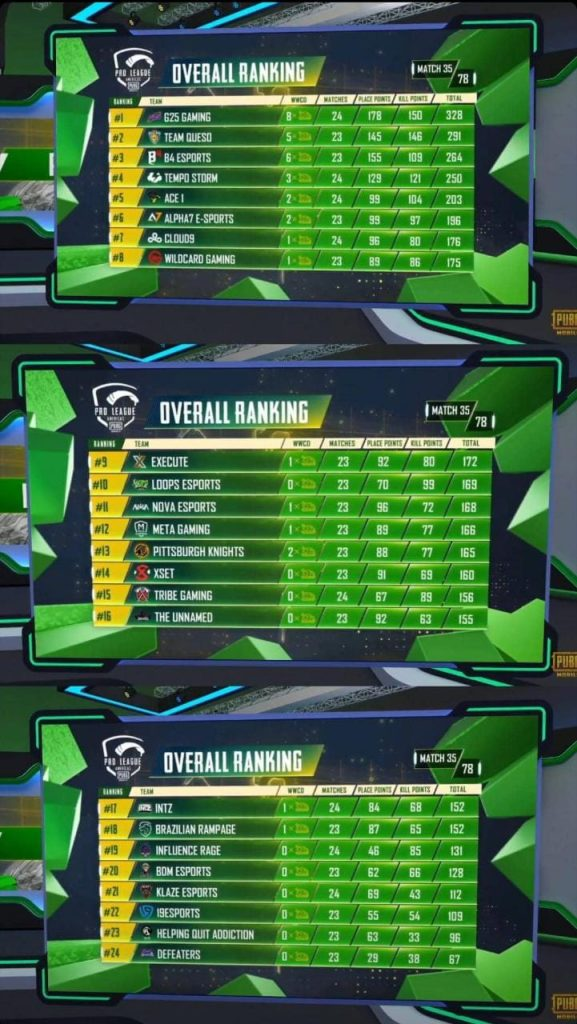 PMPL Americas Fall Split 2020 points table after day 7
