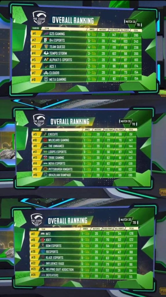 PMPL Americas season 2 points table after day 6