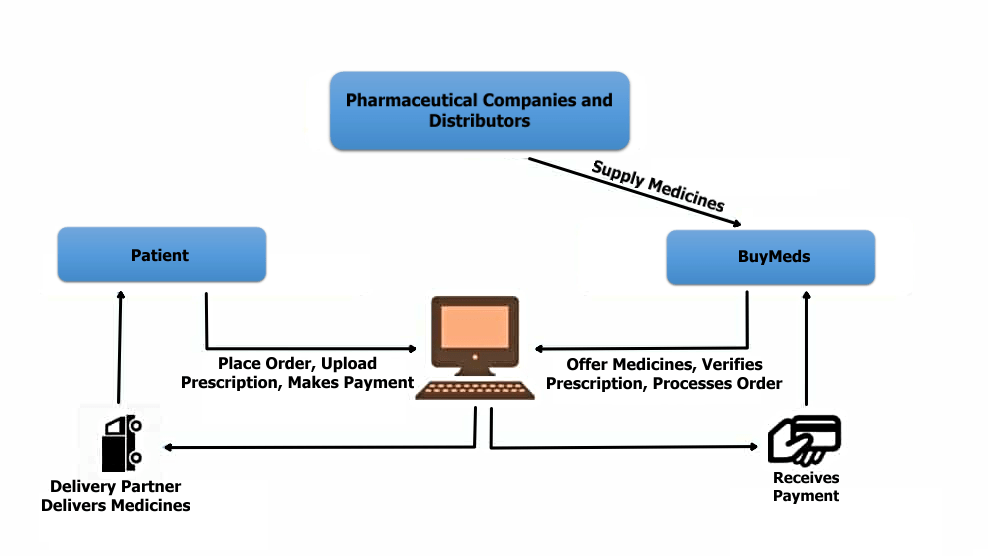 Entire Process of Order Receiving to Order Delivery to Patient or Customer in BuyMeds (Work Flow)