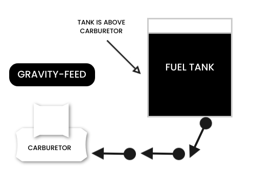 Gravity feed Fuel Supply System in Petrol Engine