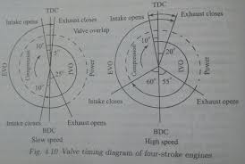 engine  Valves opening and closing diagram