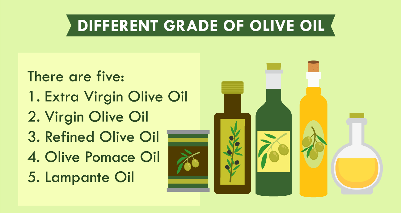 illustration of different grade of olive oil