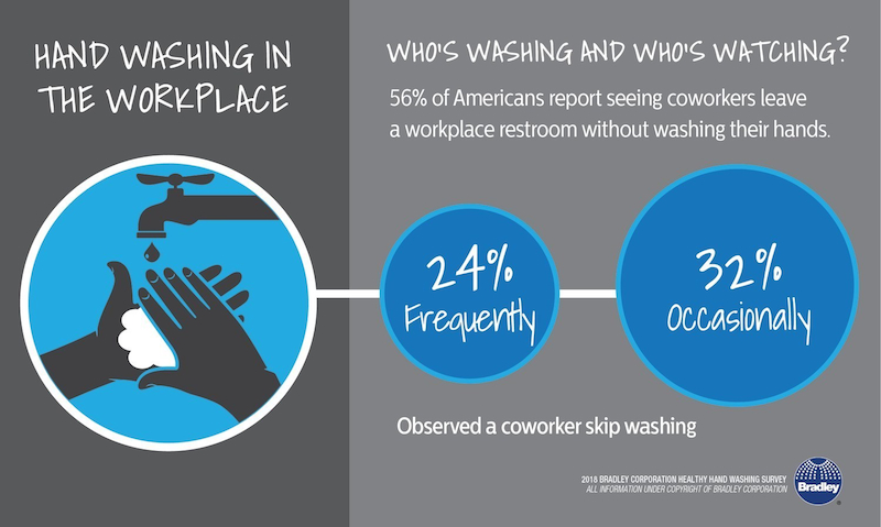 Is Hand Washing Happening In Your Workplace