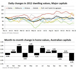 Latest RPData figures show flat property markets over 2012