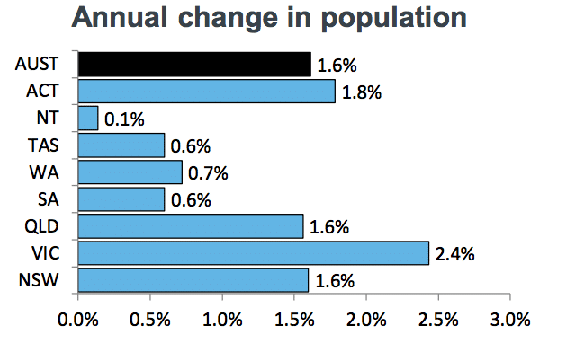 Sydney population growth
