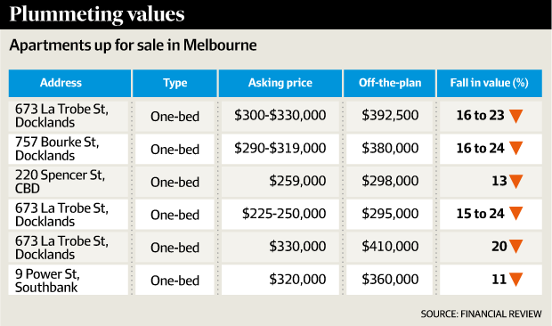 Apartment asking prices are down 24 per cent in some instances