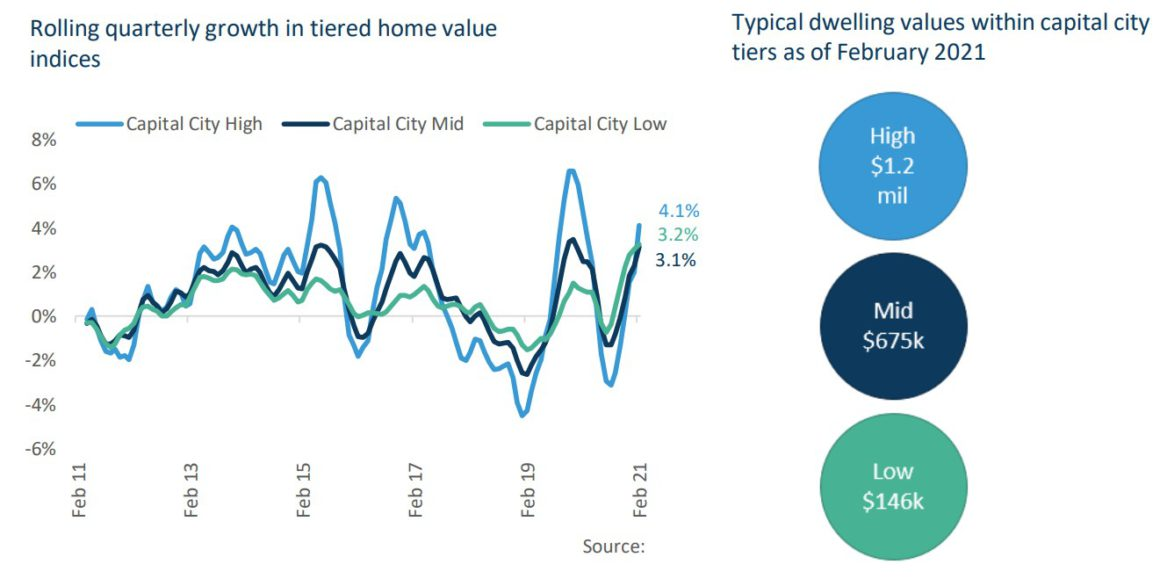 Rolling Quarterly Growth In Tiered Home Value Indices