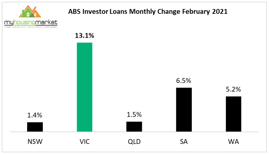 Investro Loans Abs