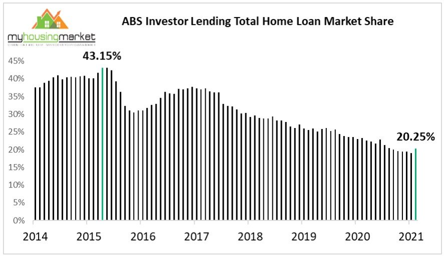 Investro Loans Abs2