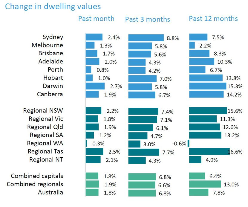 Change In Dwellign Values