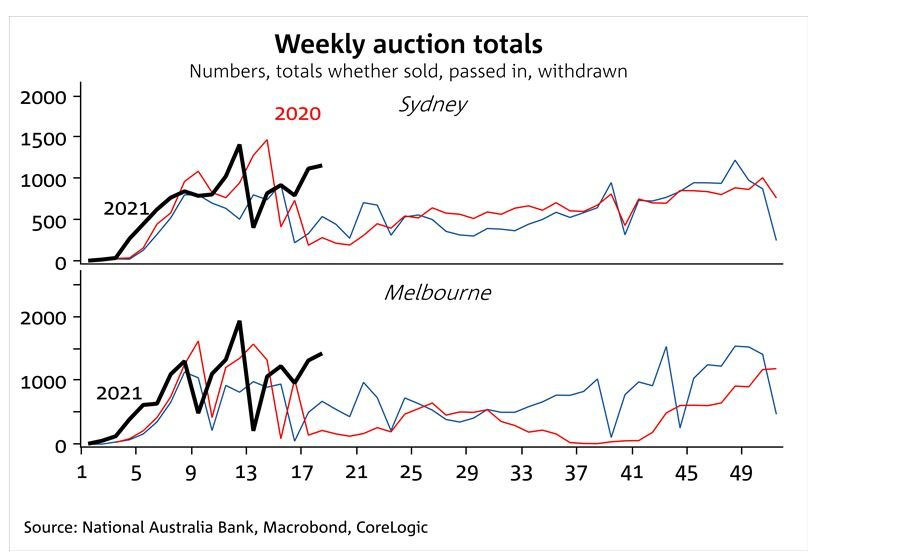 Weekly Auction Total