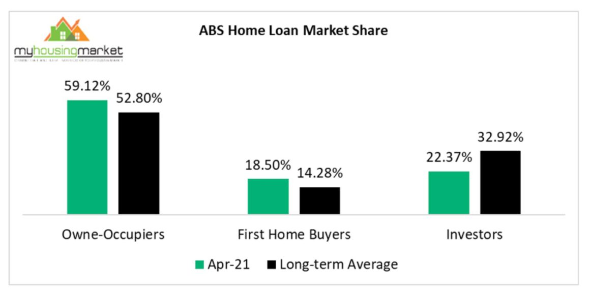 Abs Home Loans
