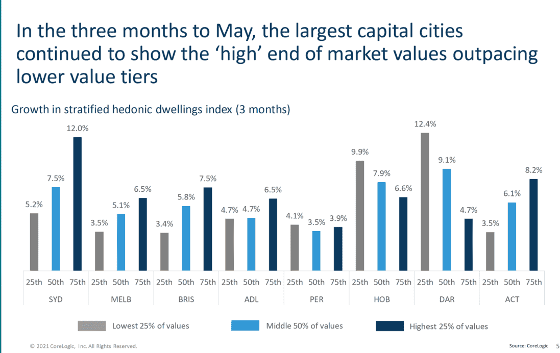 more expensive properties outperforming
