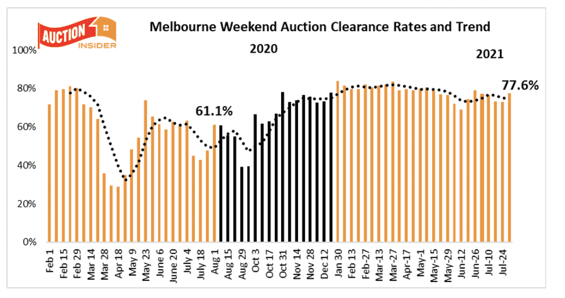 Melbiourne Auction Results