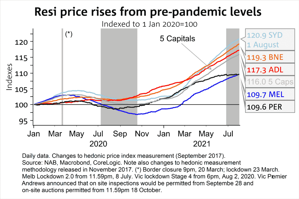 Prices Since Pandemic