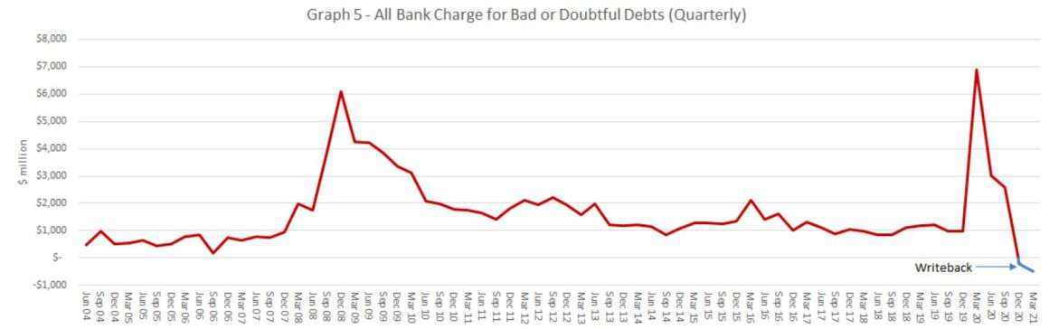 Bank Charge For Bad Debt Quaterly