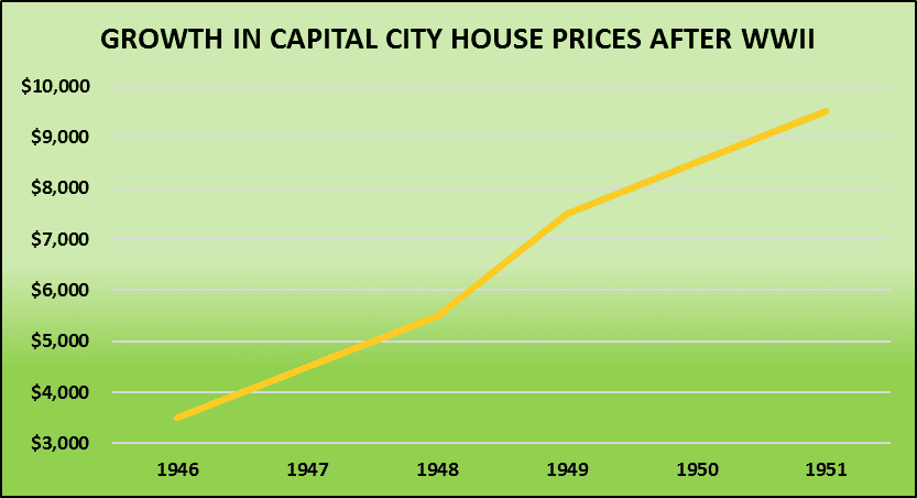 Growth Prices Afterww2