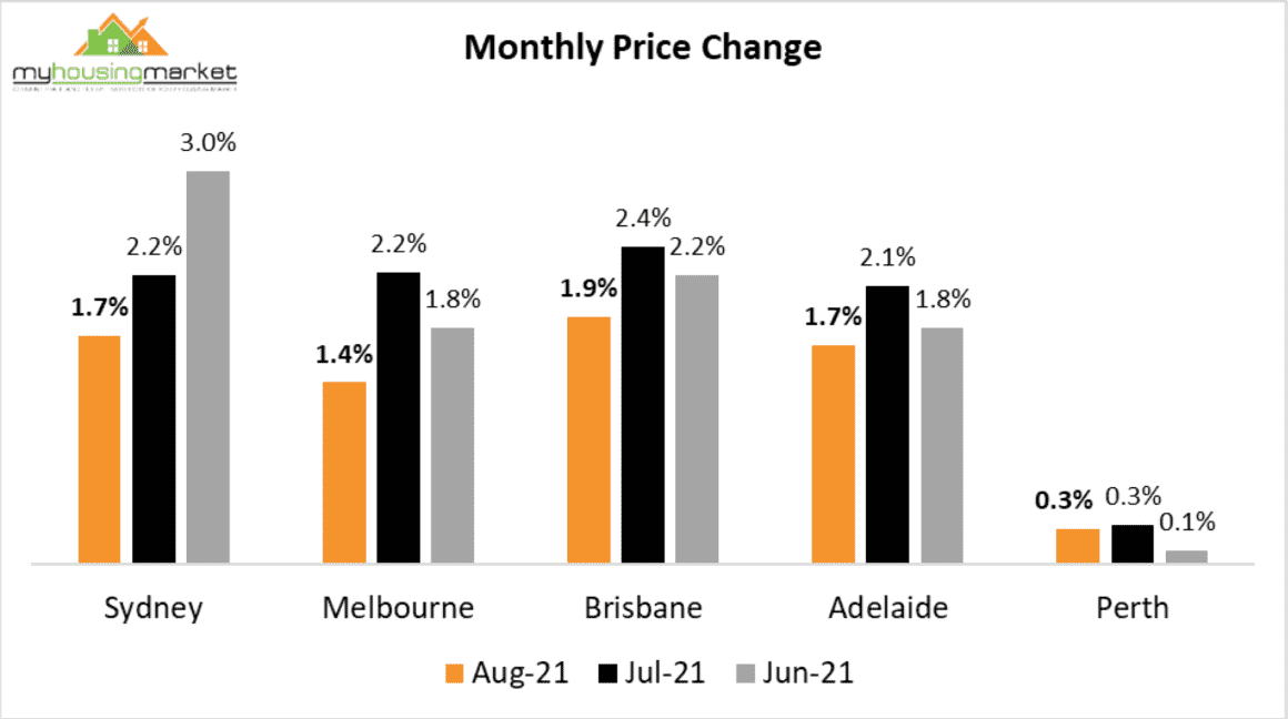 Monthly Price Change