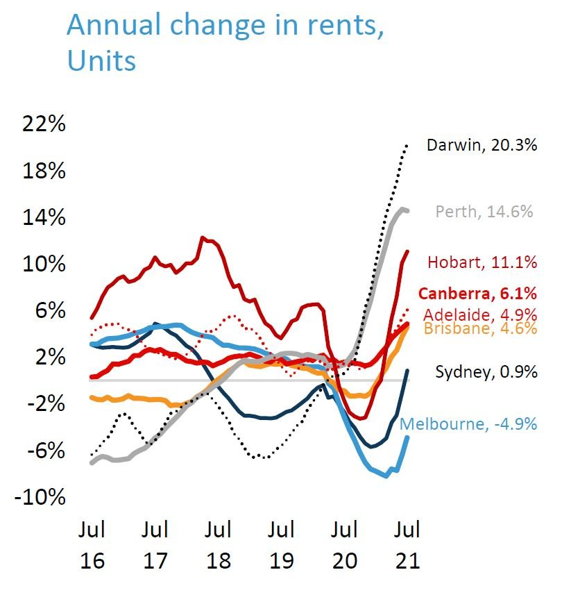 Change In Rent Units