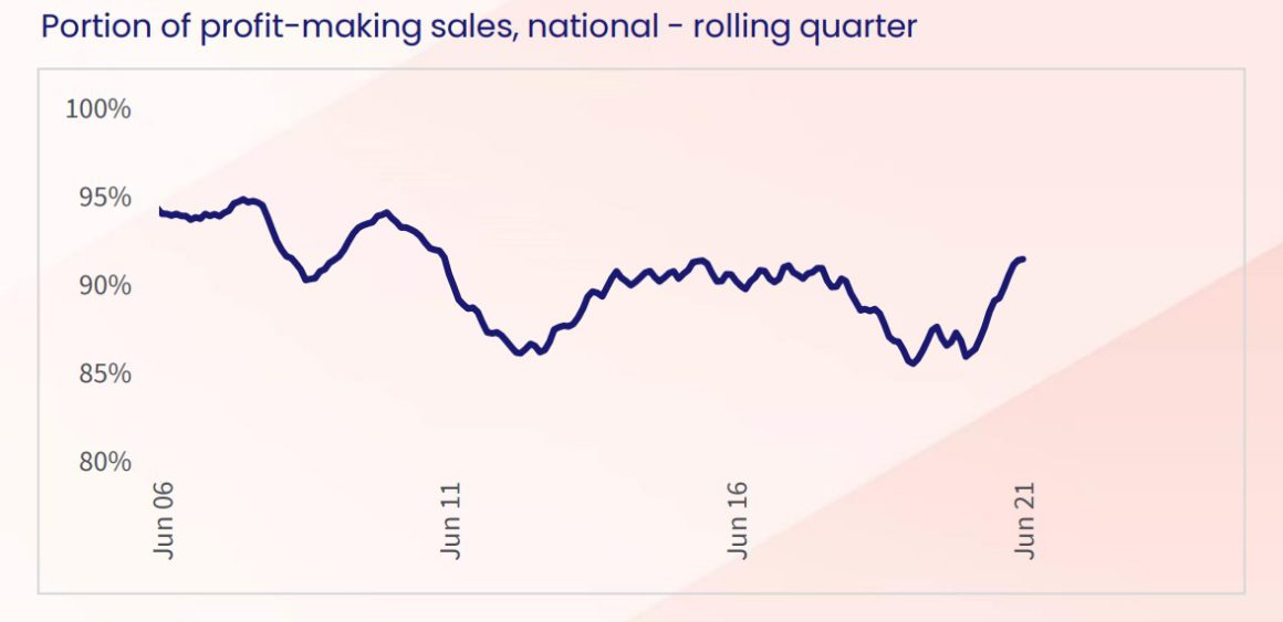 Revenue-making Property Gross Sales Rise To Highest Stage In A Decade Within The June Quarter.
