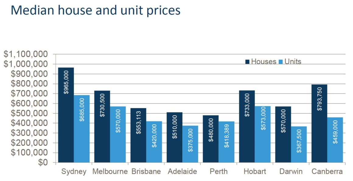 Median House And Unit Prices