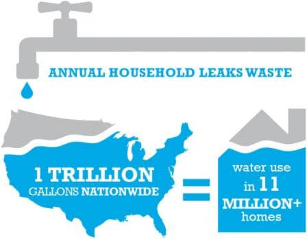 As water leakage occurs more frequently, there is a continuous growth in water waste.