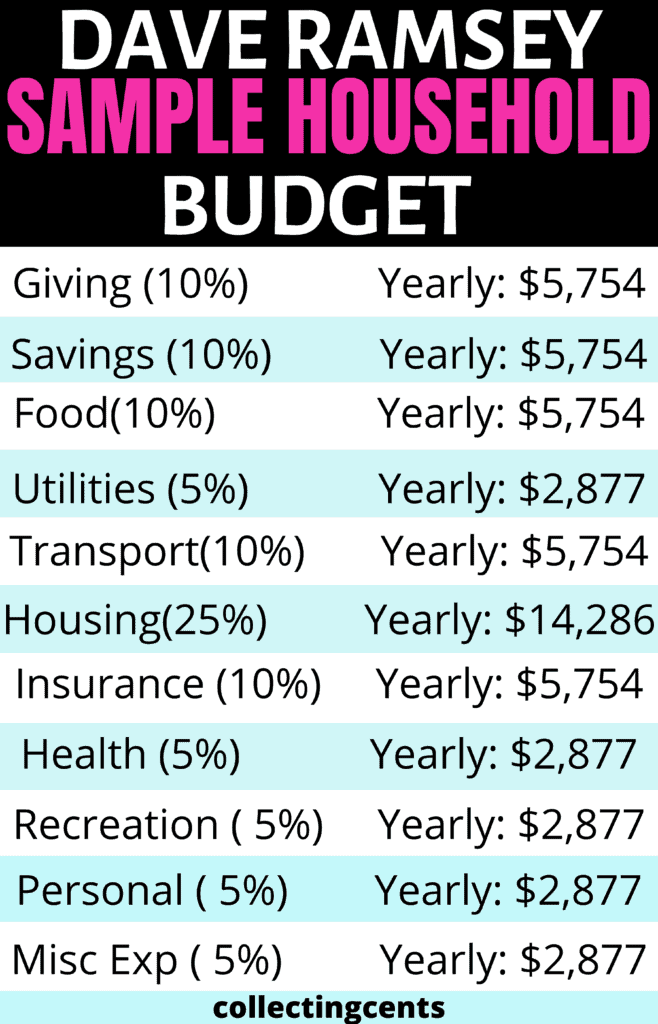 Dave Ramsey Recommended Household Budget Percentages Collectingcents