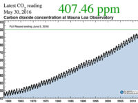 """Atmospheric CO2 Level May Not Drop Below 400 ppm """"Within Our Lifetimes"""""""