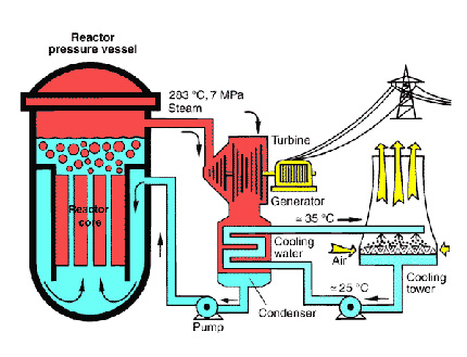 nuclear-reactory