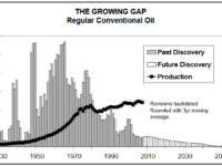 Peak Oil By Any Other Name Is Still Peak Oil