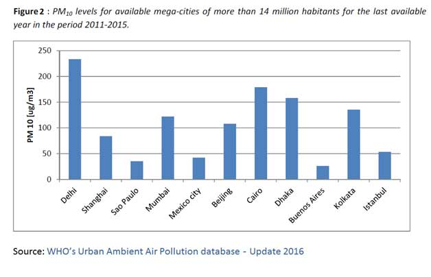 pollution-cities
