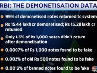 Will Demonetization Results Put An End To Bhaktism?