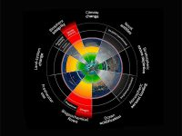 Ted Nordhaus Is Wrong: We Are Exceeding Earth's Carrying Capacity