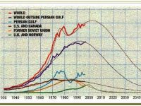 Peak Oil, 20 Years Later: Failed Prediction or Useful Insight?