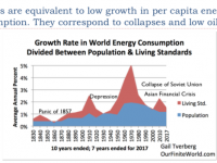 """Furtherance: A Response to Gail Tverberg's """"World Economy is Reaching Growth Limits: Expect Low Oil Prices, Financial Turbulence"""""""