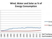 The true feasibility of moving away from fossil fuels