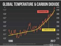 The fatal nexus – Atmospheric CO2 and the mass extinction of species