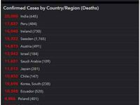 COVID-19 Pandemic: India Fourth Worst Affected Country In Asia