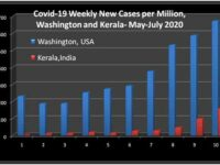 COVID-19; A Comparative Study of the Pandemic In Kerala, India and Washington, USA – March-July 2020