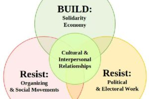 System Change: A Basic Primer to the Solidarity Economy