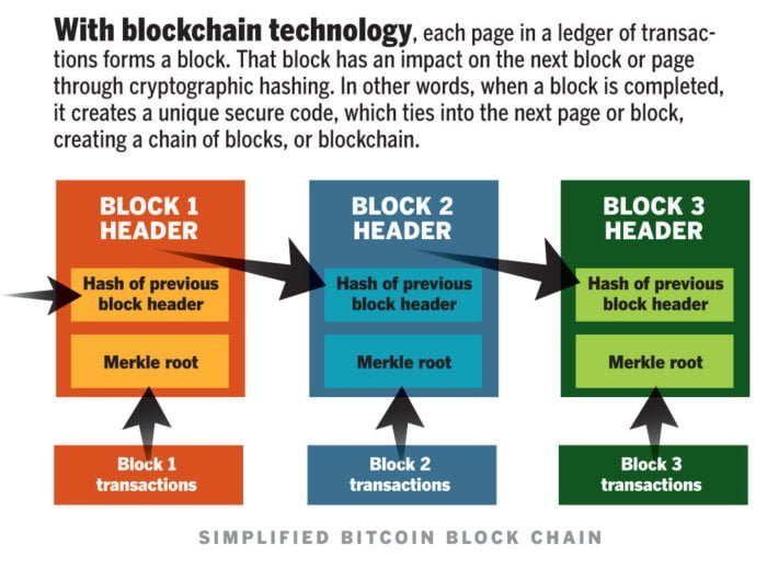 blockchain explained how it works