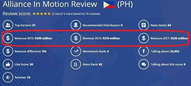 Alliance in Motion Global Review Revenue 2015-2017